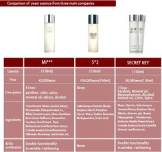 Comparison of fermented yeast prods