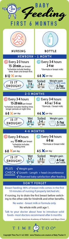 baby feeding schedule and chart - newborn to six months - Baby Tracker - Parenti. - baby feeding schedule and chart – newborn to six months – Baby Tracker – Parenting Resources - Baby Feeding Chart, Baby Feeding Schedule, Baby Schedule, Newborn Schedule, Newborn Baby Tips, Baby Life Hacks, Baby Information, Baby Care Tips, Baby Development