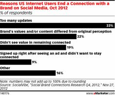 10 interesting digital stats we've seen this week | Econsultancy