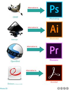 Some Free Linux Opensource Alternative for Adobe Programma by Moataz ZS