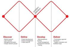 Double Diamond design thinking