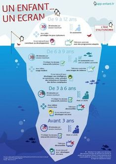 """- Une infographie sur """"Quel écran pour quel âge et comment ?"""" You are in the right place about Montessori Education teaching Here we offer you the most beautiful pictures about the Montess Montessori Education, Baby Education, Kids And Parenting, Parenting Hacks, Parenting Plan, School Choice, Education Positive, Activities For Kids, Homeschool"""