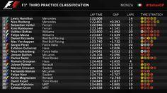 Formula 1 в Твиттере: «PROVISIONAL CLASSIFICATION (END OF #FP3) #ItalianGP 🇮🇹…