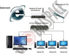"Topologi Jaringan Konfigurasi Mikrotik RB750 Untuk Menghubungkan Ke ISP (""Internet Service Provider"") Speedy"