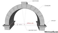 Parts of an Arch_Impost: The block set into a wall or uppermost part of a column or pillar, used to support arch. Keystone: A wedge-shaped piece at apex of an arch- locks the structure together & allows it to bear weight. Keystone's shape should always be related to the center point of the arc.  Spring line: A line at which an arch begins—located at or above the impost. Stilt: Elevation of the spring line above the impost. Voussoir: A wedge-shaped piece used to make up the curved part of an…