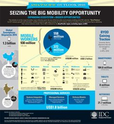 Seizing the Big Mobility Opportunity @IDC Research IDC AP