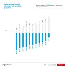 I parlamentari che producono meno della media http://blog.openpolis.it/2016/12/28/i-parlamentari-che-producono-meno-della-media/12466