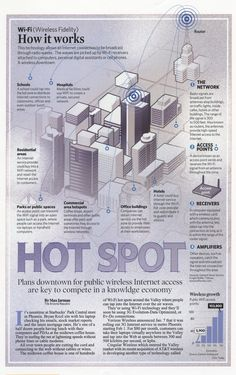 Technology stories often need graphics to explain, well, the technology. Phoenix's plan to connect downtown to the Internet was based on Wi-Fi technology.