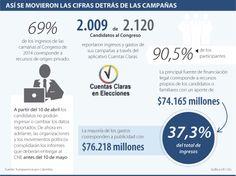 Así se movieron las cifras detrás de las campañas vía @larepublica_co