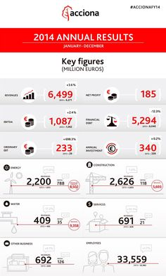 The most relevant results are shown in this infographic Euro, 233, Investing, Yearly, Financial Statement, Messages