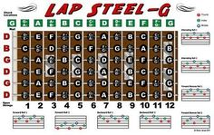 Lap Steel Guitar Fretboard Wall Chart Poster Open G Tuning Notes Rolls Chords for sale online Guitar Fretboard Chart, Guitar Chord Chart, Guitar Tabs, Cool Guitar, Open G Tuning, Pedal Steel Guitar, Guitar Sheet, Sheet Music, Guitar Posters