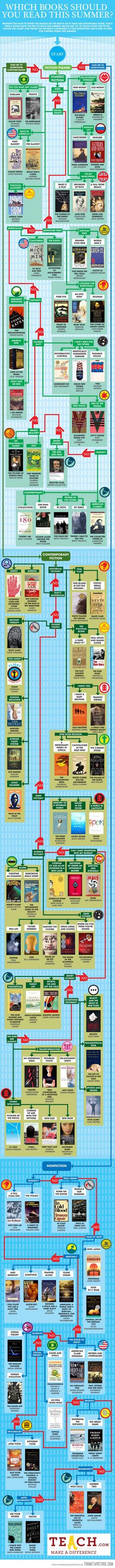 Which book should you read? (useful guide!)
