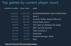 PUBG Surpassed 3 Million Concurrent Players on Steam https://twitter.com/PLAYERUNKNOWN/status/946790596936581120 #gamernews #gamer #gaming #games #Xbox #news #PS4