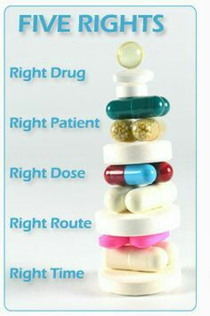 5 Rights of Patient