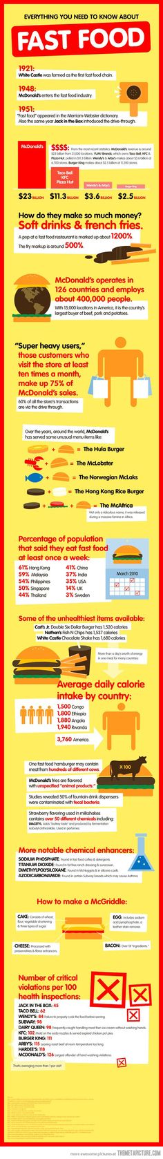 Everything you need to know about fast food…