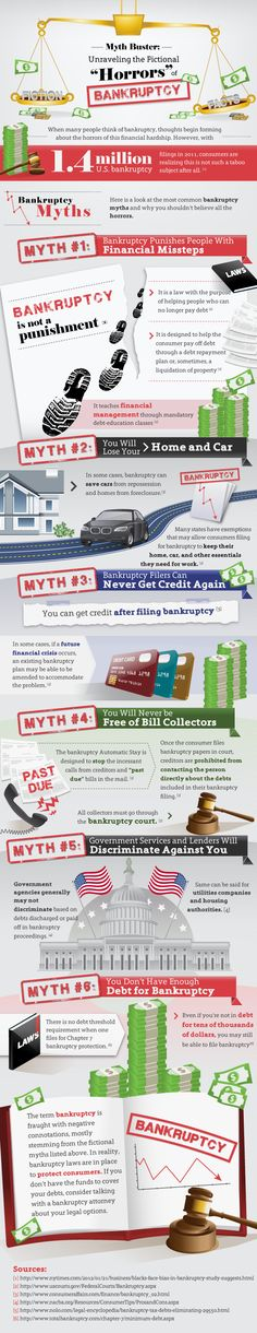 """Filing for bankruptcy does have financial and emotional consequences, and can impact your future. Learn more and check out this interactive visual guide to the myths and fictional """"Horrors"""" of Bankruptcy. Pay Debt, Debt Payoff, Rebuilding Credit, Space Tourism, Financial Organization, Show Me The Money, Filing, Saving Tips, Personal Finance"""