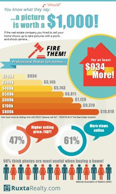Professional #Photography Sells Homes #realestate