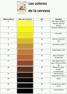 El color de la cerveza y la dictadura del color - Hacer cerveza casera: Compra lúpulos, maltas, levaduras...