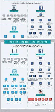 «Горячие клавиши» для соцсетей: в помощь пользователю. Инфографика | Инфографика | Аргументы и Факты