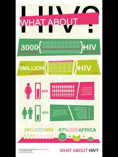 What about HIV?