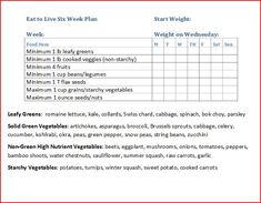Eat to Live, 6 Week Plan Checklist. Doing this again, but with my sisters this time