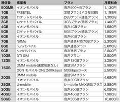 最も安い「格安SIM」まとめ 25社を通信量と料金プランで比較 - ライブドアニュース Let Me Know, Let It Be, Homework, Finance, Knowledge, Articles, Japanese, Money, Words
