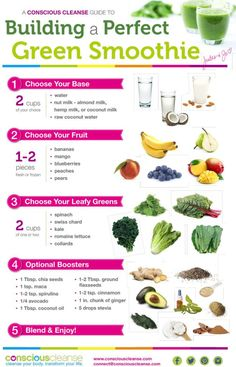A Conscious Cleanse Guide to Building a Perfect Green Smoothie. Could be good for the 10 day green smoothie cleanse.