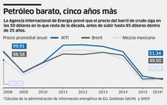 Hila crudo mexicano 11 jornadas a la baja (+infografía) | 24 Horas