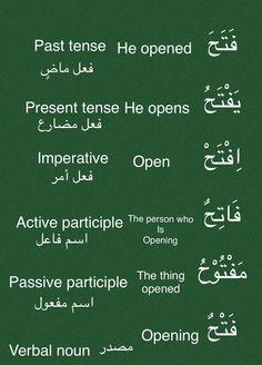 Arabic Verbs, Arabic Sentences, Quran Arabic, Speak Arabic, Teaching English Grammar, English Language Learning, English Vocabulary, Learn Quran, Learn Islam