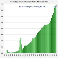 Federal spending in trillions of inflationg-adjunste dollars.