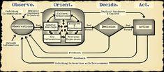 The Tao of Boyd: How to Master the OODA Loop  #ooda #oodaloop #strategy #leadership