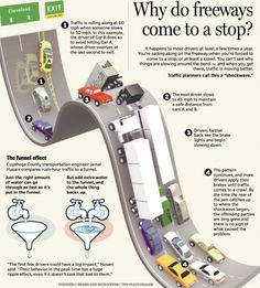 An interesting infographic detailing the anatomy of a traffic jam... Is that you slowing down a bit?