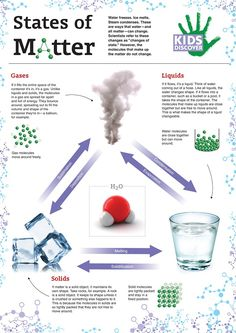 States of Matter: all around us, water is constantly changing states. Learn more about the various states of matter with this fun printable infographic, perfect for the classroom or home! 4th Grade Science, Middle School Science, Elementary Science, Science Classroom, Teaching Science, Science Education, Science For Kids, Science And Nature, Earth Science