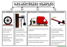 Las máquinas simples para niños de Primaria Coding For Kids, English Activities, Simple Machines, Teaching Spanish, Social Science, Science And Nature, Special Education, Mathematics, Physics