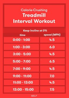 These hill and interval treadmill workouts will definitely warm you up when the temps drop—get ready to sweat.