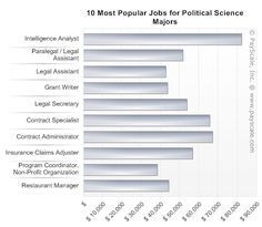 7 Bulldogs In Motion Ideas College Fun College Rankings Political Science Major