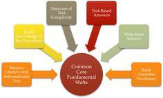 CommonCore: Six Fundamental Shifts