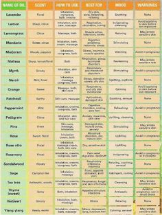 Pin this Essential Oil Uses Chart so you'll always have it handy! It includes scent, uses, healing benefits and mood associated with each essential oil★facebook.com/purasentials★