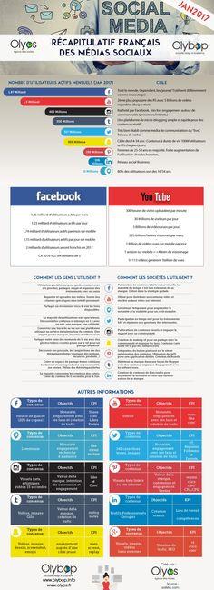 Cette cartographie met en avant 9réseaux sociaux que vous connaissez tout : Facebook, youtube, twitter, périscope, pinterest, linkedin, instagram, tumblr