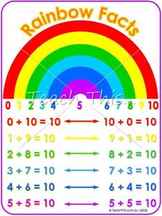 Rainbow Facts - Printable Maths Teacher Resources - Charts, Money, Counting, Colours and more. :: Teacher Resources and Classroom Games :: Teach This Math Teacher, Teaching Math, Teaching Tools, Teaching Ideas, Rainbow Facts, Rules For Kids, Classroom Games, Classroom Ideas, Early Math