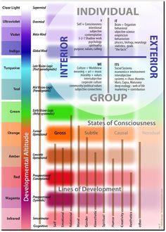 Ken Wilbers' AQAL Theory & Spiral Dynamics