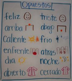 Has some great examples of Spanish anchor charts (Pre-K) happy, sad. on top of and under not cold outside inside day nite open closed...please let me know how I did ,,,Jen..