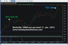 BANKNIFTY 12900 PUT OPT BOUGHT @ 250.50 TARGET @ 288 REACHED PROFIT RS.3750/- Visit  @ ALL OUR PERFORMANCE PERFORMANCE http://intradaystockfutures.com/ Call @ 9941726770
