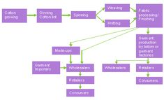 supply chain of textile industry