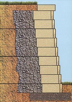 Establish proper drainage when building a retention wall.