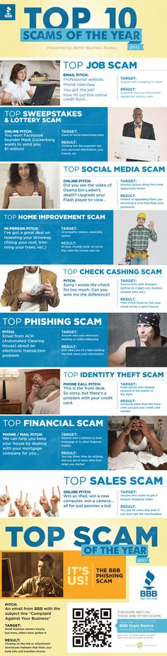 This new infographic from the Better Business Bureau takes a look at the Top 10 Scams of The scams go way beyond just financial scams to include home improvement, job, and even social media scams. Top Social Media, Social Media Marketing, Email Marketing, Digital Marketing, Criminology, Internet, Identity Theft, Information Graphics, Criminal Justice