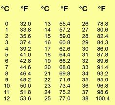 You can convert Celsius to Fahrenheit and vice versa without the help of the internet. Same goes for metric system to U. units of measurement. A true talent. Temperature Conversion Chart, Metric Conversion Chart, Temperature Chart, Measurement Conversions, Chart Tool, Math Vocabulary, Gernal Knowledge, Tips, Useful Life Hacks
