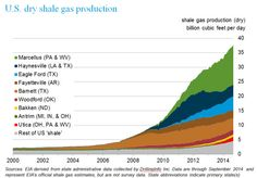Chart of U.S. dry shale gas production