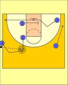 Pick'n'Roll. Baloncesto; táctica y entrenamiento.: Jugada de Banda (4) Selección USA
