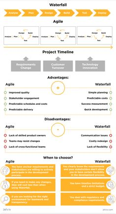 Change Management, Business Management, Business Planning, Leadership Skills List, Project Management Certification, 6 Sigma, Agile Software Development, Project Management Professional, Project Management Templates